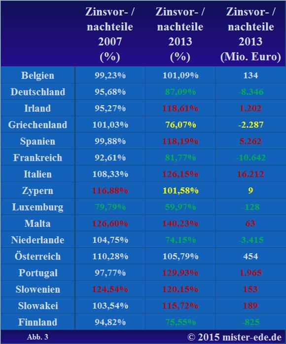 Abweichung vom Durchschnittszins in der Euro-16 2007 und 2013