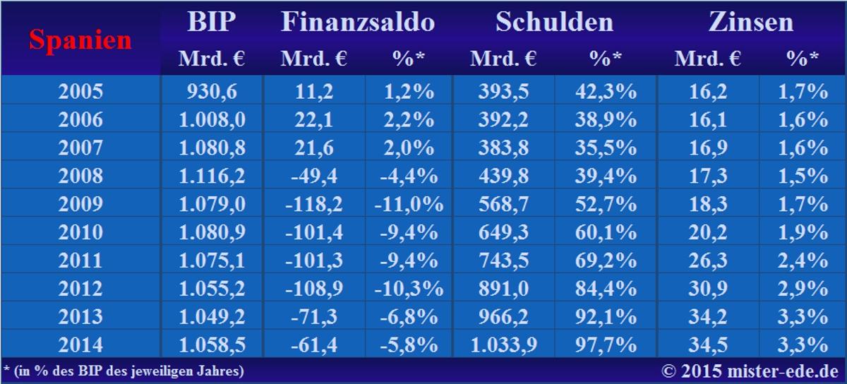 Finanzstatistik Spaniens 2005-2014